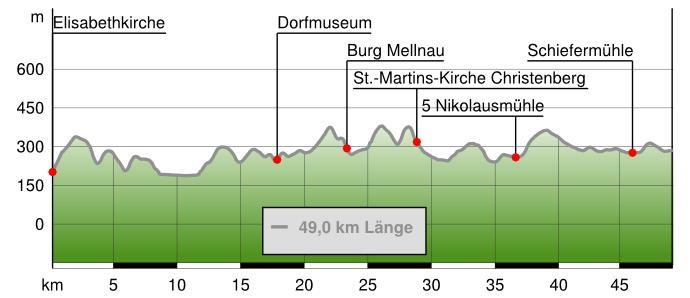 Höhenprofil Burgwaldpfad