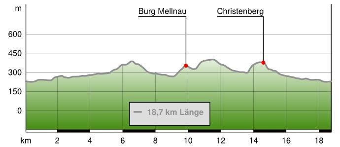 Höhenprofil Extratour Christenberg