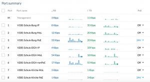 Tabellendarstellung einer VLAN Konfiguration